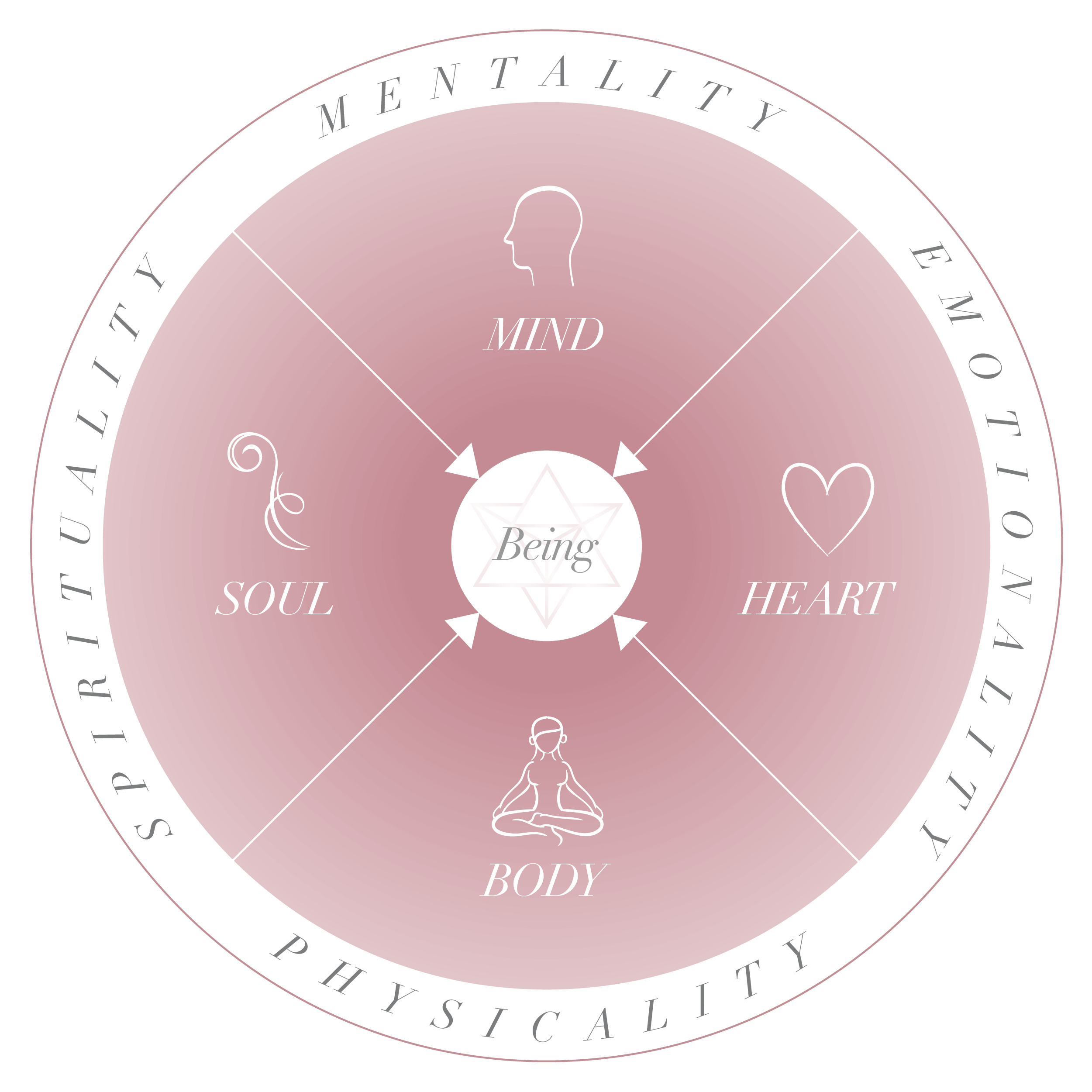 Being Circle Design by Niso